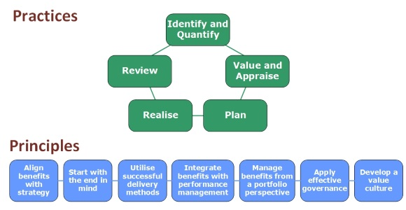 Managing benefits process