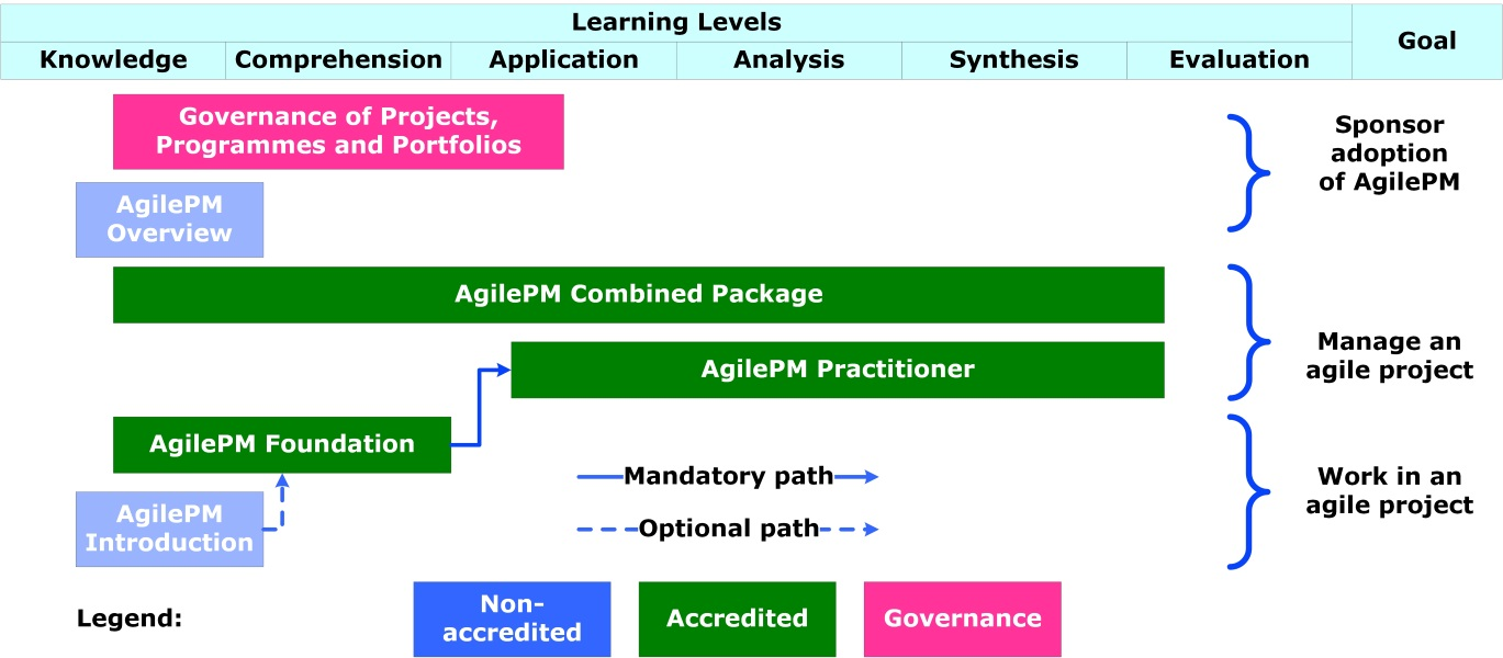 Agile project management courses by inspiring projects a complete range of certification courses 1betcityfo Choice Image