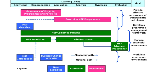 Msp programme management courses by inspiring projects msp roadmap malvernweather Images